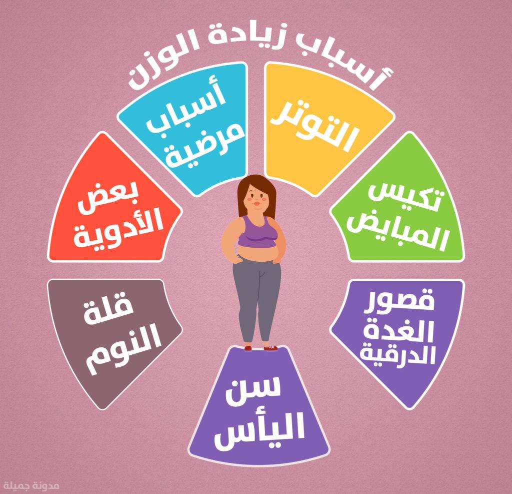 صورة افضل رجيم صحي لانقاص الوزن , النظام الغذائى يحمى من الامراض
