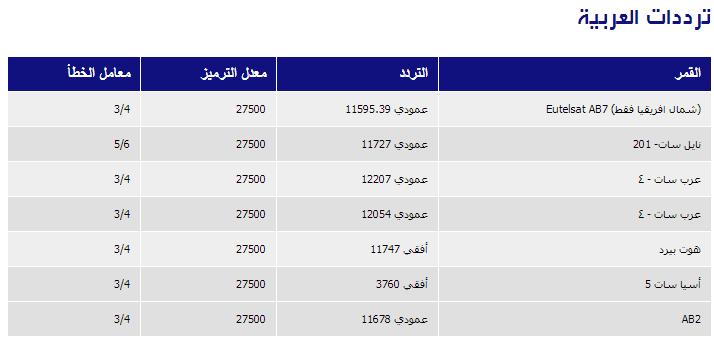 صورة ترددات قنوات عربية على الهوت بيرد , شاهد مشفش حاجه
