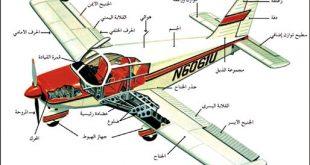 صورة صور مكونات الطائرة , سبحان الله وسيلة نقل معجزة