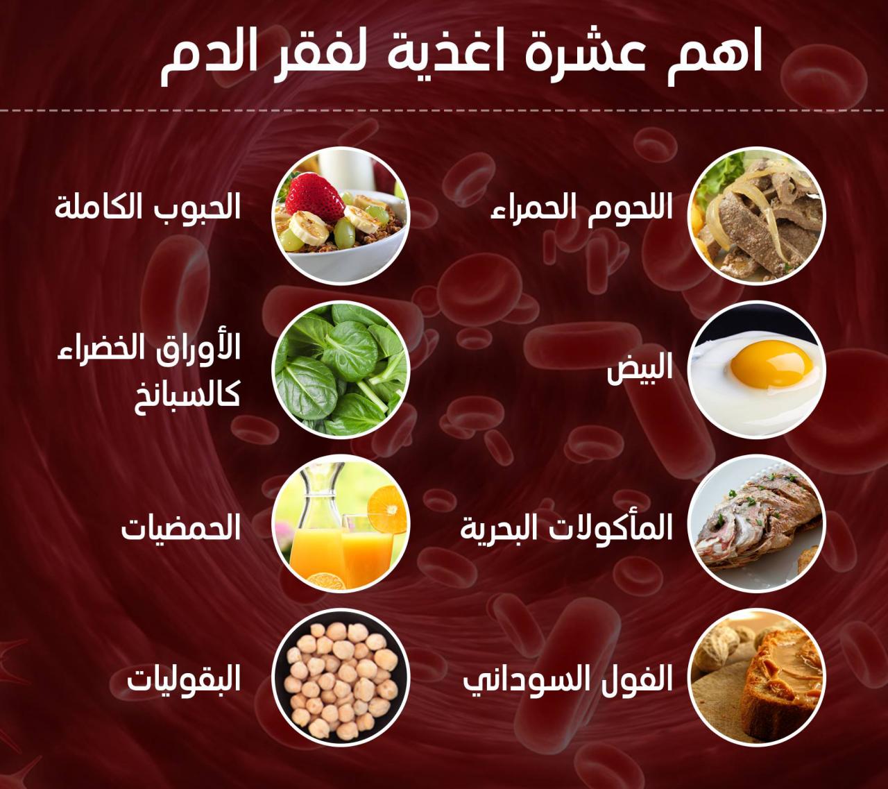 صورة علاج نقص الدم , هل يوجد علاج لنقص الدم