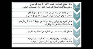 صورة طبق الخطوات الخمس للقراءة المتعمقة في قراءة النص التالي , طرق القراءه الصحيحة